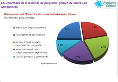 Resultados de los participantes en programa de Gestión de estrés con Mindfulness después de 8 semanas
