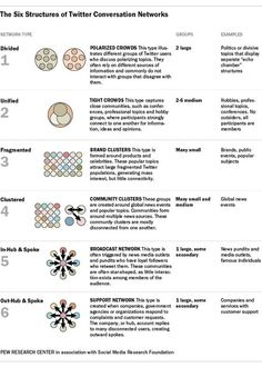 The six types of Twitter conversations. Pew Research 2014