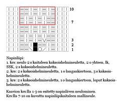 Ulla 03/07 - Ohjeet - Louhi Diagram, Mantle