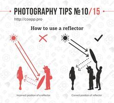 How to use a reflector