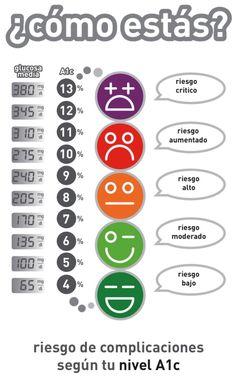 A1c Hemoglobina Infographic