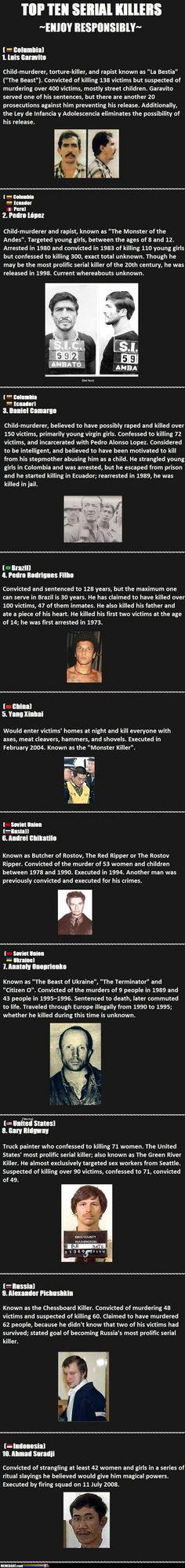 Top Ten Most Serial Killers