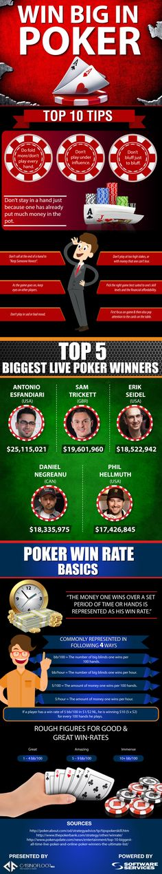 This #infographic titled 'Win Big in #Poker' has been created with the central theme of telling customers about the top 10 tips to win big in poker. The infographic also puts data on top 5 biggest live poker winers and basics of poker win rate.