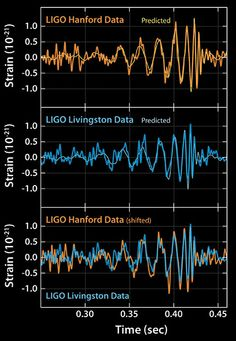 The two LIGO detectors registered nearly identical signals (top and middle) almost simultaneously as gravitational waves from a black hole collision passed by the Earth. The measured signals also closely match with predictions of what such a signal should look like.