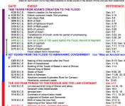 Bible Timeline - Plus | I will save as pdf on tablet for reference