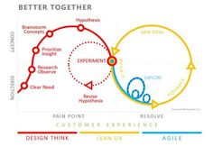 Useful diagram combining design thinking + lean-start-up + agile for #innovation