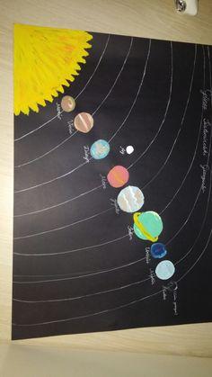 Gunes sisteminde gezegenler