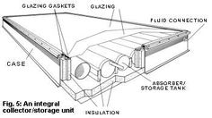 7 Solar Water Heating System Designs | Backwoods Home Magazine