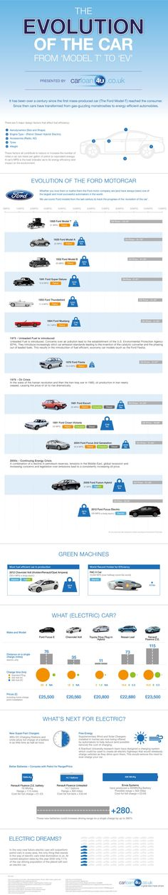 The Evolution of the Car: From Model T to EV – Infographic