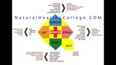 Become a Holistic Health Professional    ✓ Study online from home.  ✓ Embrace well being.  ✓ Begin your holistic career.  ✓ Apply for admissions online in a few easy steps.    This is your chance to become a profitable Holistic Wellness Provider! Our online classes are designed to meet your needs and provide flexibility to fit your time schedule, lifestyle and budget.   http://www.naturalhealingcollege.com/