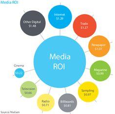 Il digital è il canale con il miglior ROI in Asia
