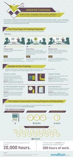 Understanding Employee Training and Development