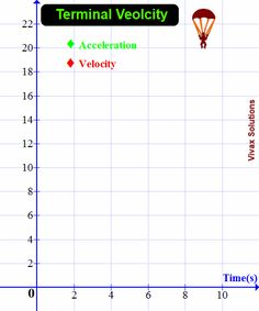 terminal velocity - speed