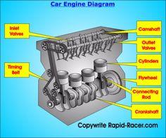 the 14 best car engines images on pinterest autos car engine and cars rh pinterest co uk V8 Engine Diagram Tacoma 4 Cylinder Engine Diagram