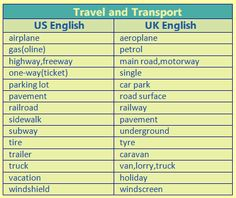 Forum | ________ English Vocabulary | Fluent LandTravel vs Transport with US and…