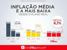 """Campanha do PT mira em FHC e acerta em Dilma! É incrível como a perfídia e a incompetência dos petistas acabam se voltando contra eles próprios. A página oficial de Dilma no Facebook divulgou uma imagem cujo objetivo era, naturalmente, atacar o governo FHC, mostrando que a """"presidenta"""" entregou uma inflação menor do que o tucano. Vejam o resultado:"""