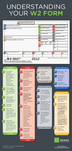 Understanding Your W2 Form[INFOGRAPHIC]