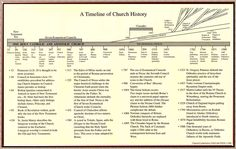 Timeline_of_Church_History