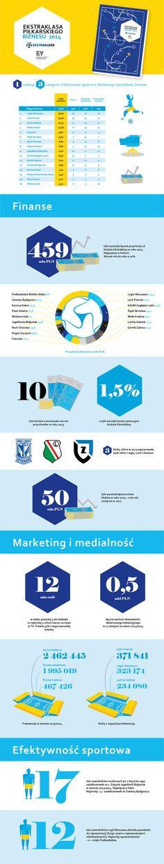 Raport EY. Ekstraklasa piłkarskiego biznesu 2014 http://www.ey.com/pl/ekstraklasa