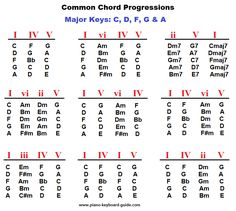 Learn Piano Tips Piano chord progressions, major keys Guitar Chords And Scales, Learn Guitar Chords, Music Chords, Guitar Chord Chart, Ukulele Songs, Ukulele Chords, Jazz Guitar, Piano Music, Piano Chord