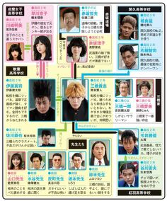 今日から俺は!!のドラマ相関図 Cast Images, Drama Movies, Live Action, It Cast, Japan, Seasons, Cute, Movie Posters, Okinawa Japan