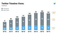 [30.04.2014] Verheerender @faz_net-Artikel über #Twitter: Timeline-Views 2012-2013