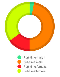 A breakdown of how gender is represented in the Wales Audit Office.