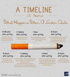 What Happens to The Body When You Stop Smoking, There is no doubt that smoking is one of the most if not THE most detrimental thing we can do to our