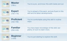 This online tool will help you show your skill levels for each test you take. I find this very clever idea, but I think there are things need to be done to improve the accuracy of scores.
