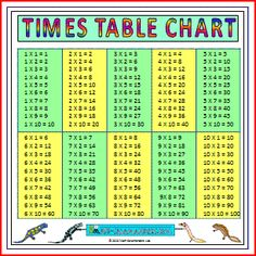 Large Multiplication Chart TImes Tables, a printable times tables chart showing all tables up to 10 written out
