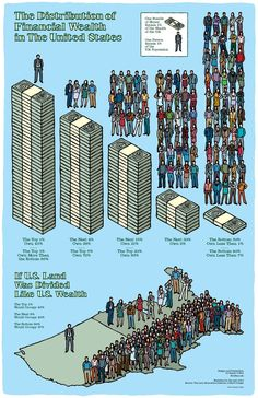 """""""The Distribution of Financial Wealth in the United States"""" and """"If U.S. Land Was Divided Like U.S. Wealth""""--statistics for 2010.  Follow this link for a larger version of this figure: http://randycoffeyillustration.com/wp-content/uploads/the-distribution-of-wealth-in-the-u.s.pdf  Artist: Randy Coffey (www.RandyCoffeyIllustration.com) Source: Levy Economics Institute"""