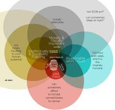 Venn diagrams of jobs available now: