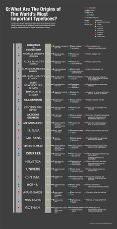 What are the Origins of the World's Most Important Typefaces? from 10 Infographics That Will Teach You About Typography