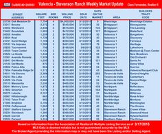 Valencia-Stevenson Ranch Weekly Market Update as of 3-17-2015