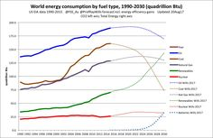 Political Images, Energy Efficiency, Facts, Energy Conservation