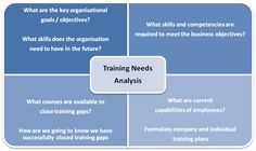 Training Needs Analysis  http://www.ezdia.com/epad/wp-content/uploads/2010/10/Training-needs-analysis.png