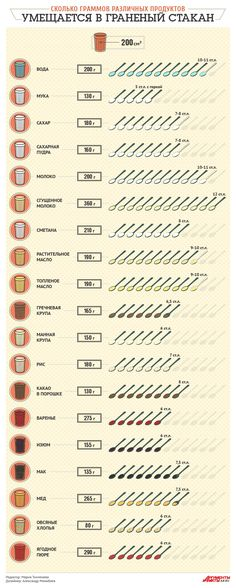 Sweet pastries - Сладкая выпечка How many grams of various products fit in a faceted glass. Memo – Food & Beverage – Cuisine – Arguments and Facts Wine Infographic, Cooking Time, Cooking Recipes, Cake Topper Tutorial, Good Food, Yummy Food, Sweet Pastries, Russian Recipes, Kitchen Hacks