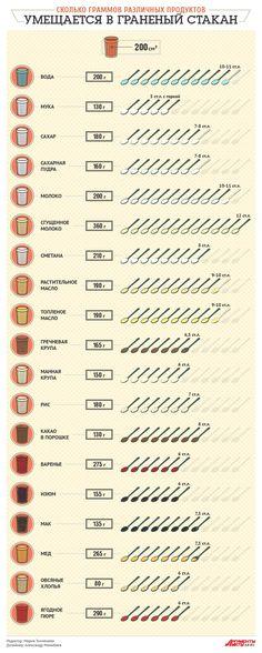 Сколько граммов различных продуктов умещается в граненый стакан. Памятка…