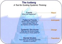 Systems Thinking Tools: finding the root cause(s) of BIG problems | John Gerber. Good real world example of using the iceberg to solve an important problem.