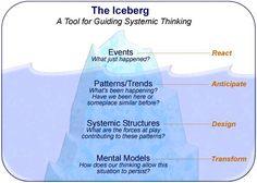 16 Best iceberg theory images   Iceberg theory. English language. Quotes