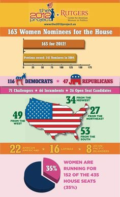 Women in Politics - Infographic! The number of women running for Congress in 2012 is at an all-time high - 163