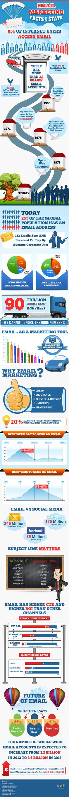 Email Marketing Facts: 2013 And Beyond - 112 emails are sent and received per day by average corporate user. Can't ignore the Email Marketing! Email Marketing Strategy, E-mail Marketing, Marketing Communications, Mobile Marketing, Content Marketing, Internet Marketing, Marketing And Advertising, Online Marketing, Social Media Marketing
