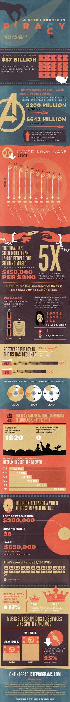 Le piratage et ses conséquences résumés en une infographie