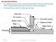 ARC WELDING PROCESS • Arc welding process is fusion method of welding that…