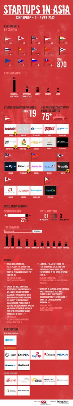 Startups in Asia (Singapore) 2012 in an Infographic Infographic Examples, Infographic Maker, Infographics, Online Marketing, Digital Marketing, Business Angels, Roulette Strategy, Asia, Digital Strategy