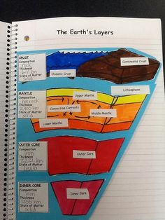 This could be used as a hands on way to understand where the layers of the earth are in relation to each other and what their make-up is.