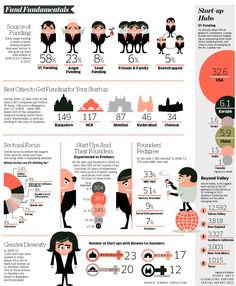 India and Startups