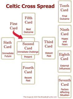 Tarot Spreads - The Celtic Cross Tarot Card Spread | Tarot Reading Psychic