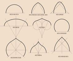 Arch set out calculations Mandala Design, Mandala Pattern, Pattern Art, Mandala Art Lesson, Mandala Drawing, Islamic Art Pattern, Geometric Drawing, Geometry Art, Technical Drawing