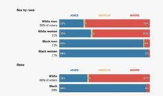 Votes in the Alabama Senate Special Election by Gender and Race, December 2017  Source: The New York Times / Associated Press
